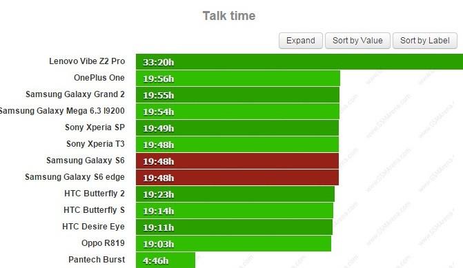 Talk time battery test