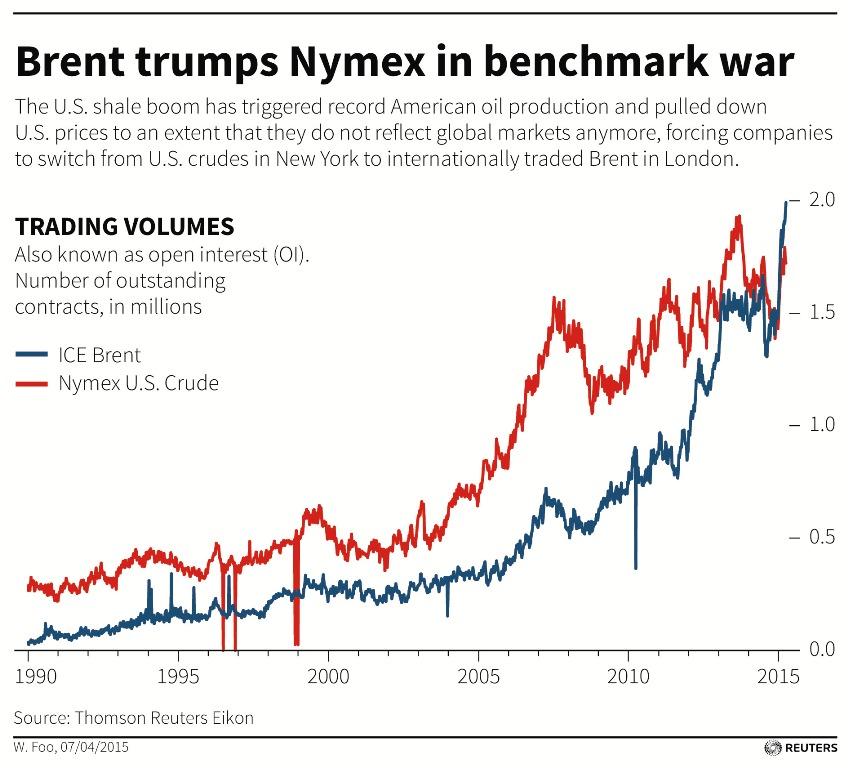 Brent Trumps Nymex