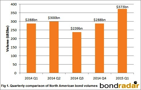 North American Bond Volumes