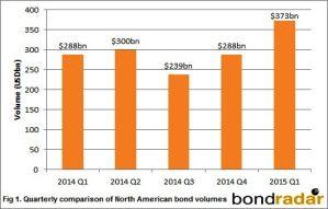 North American Bond Volumes