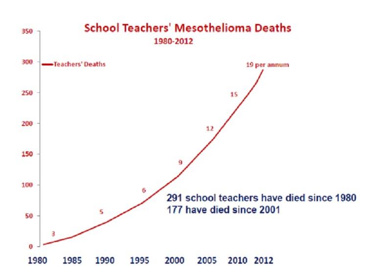 Mesothelioma deaths