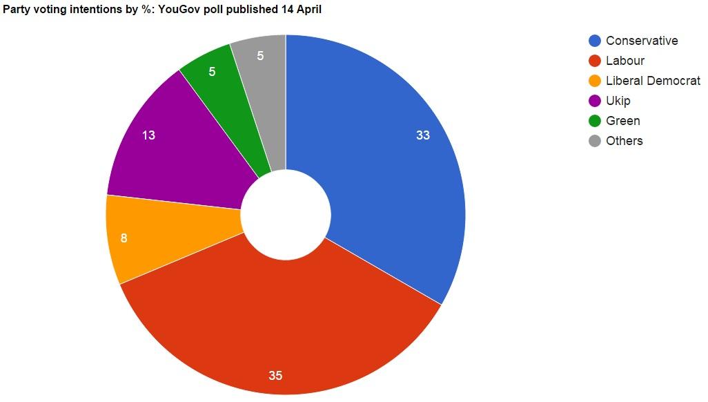 YouGov poll UK election