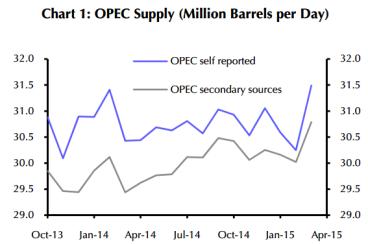Opec Oil Production
