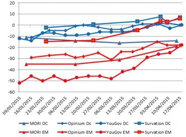 UK Polling Report net approval ratings