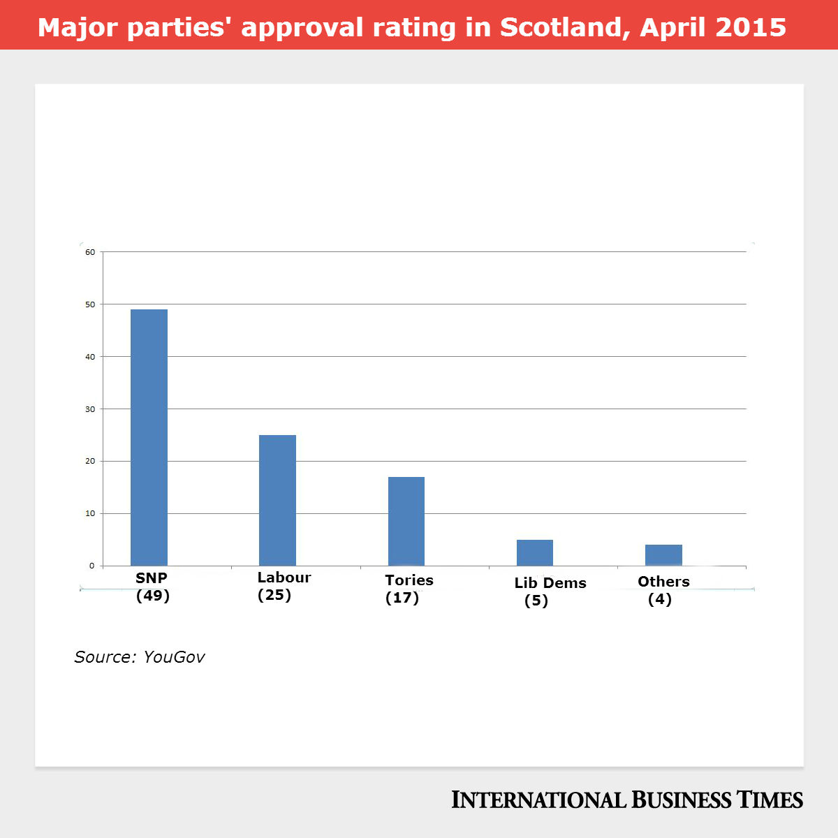 SNP approval rating
