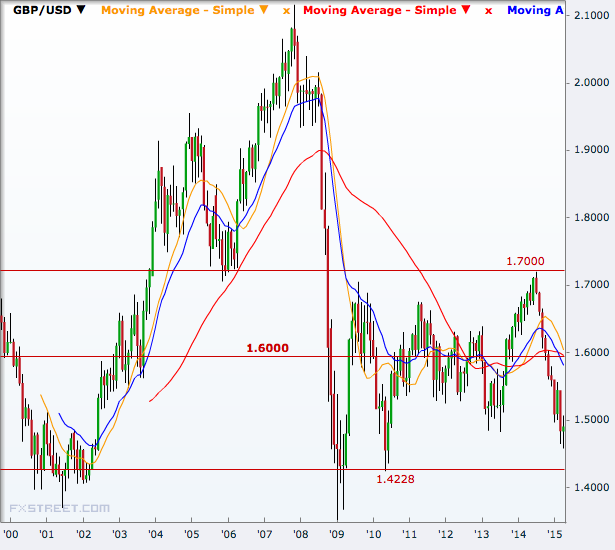GBP/USD monthly