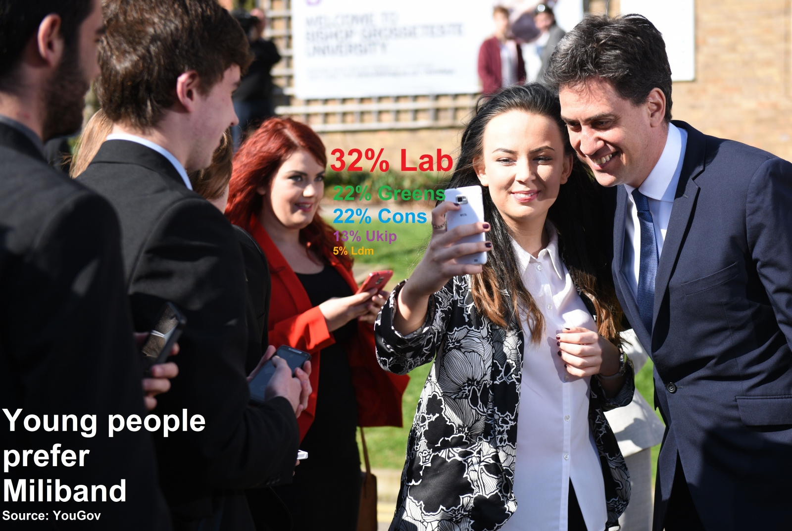 Labour wins the young vote