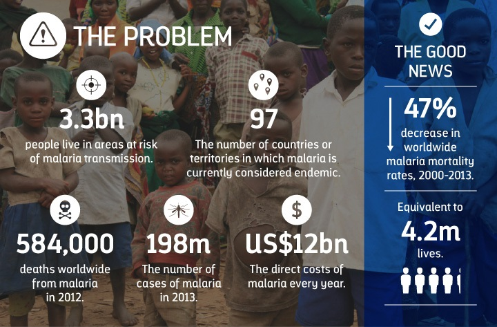 malaria in numbers