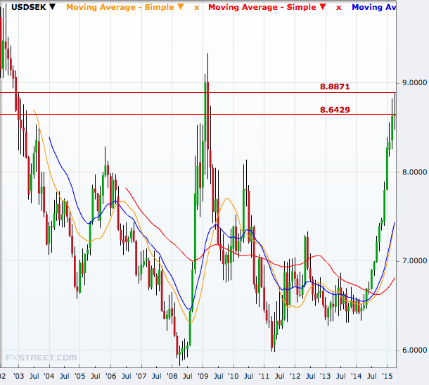 USD/SEK Monthly