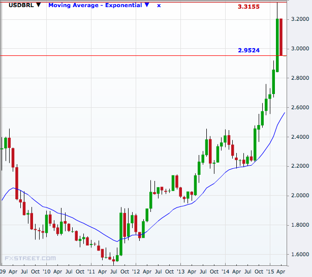 USD/BRL Monthly