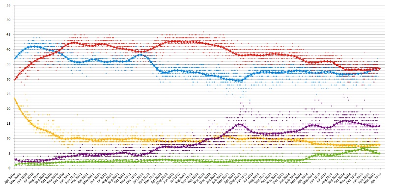 Opinion polls for UK election