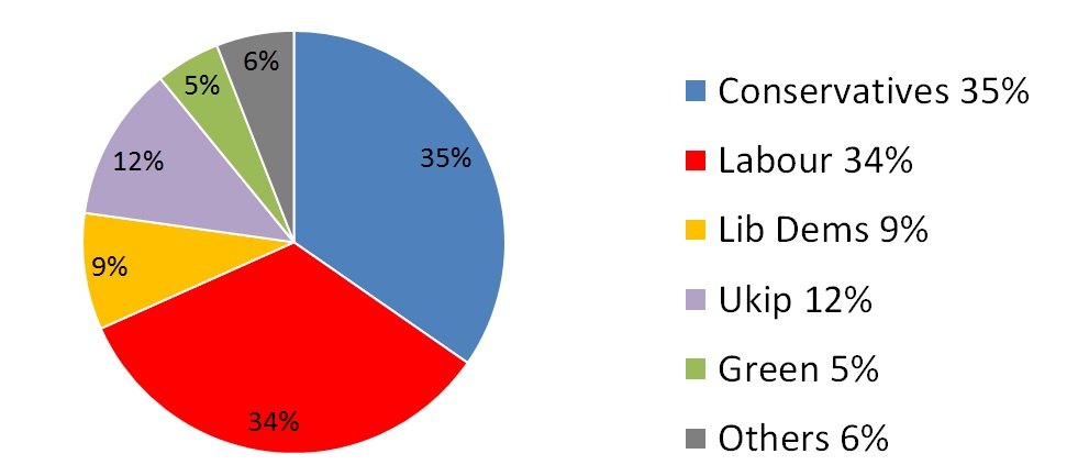 YouGov general election poll