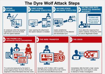 Dyre Wolf Ryanair hack