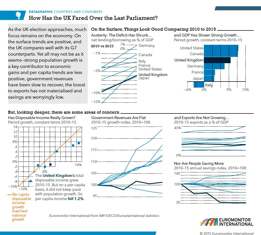 UK Economic Snapshot
