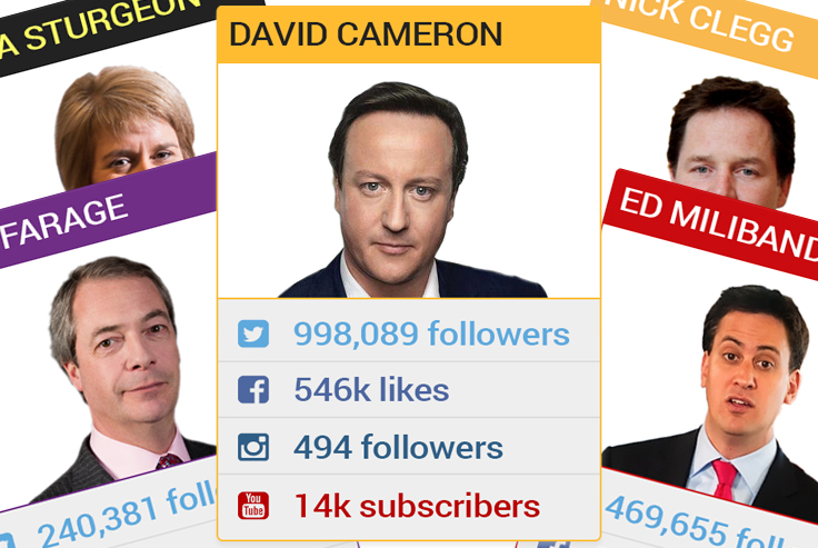 Social media election top trumps
