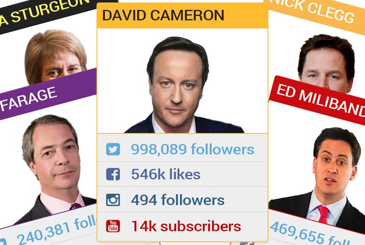 Social media election top trumps
