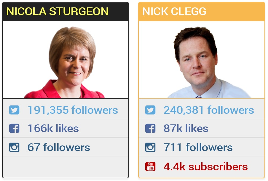 Nicola Sturgeon and Nick Clegg