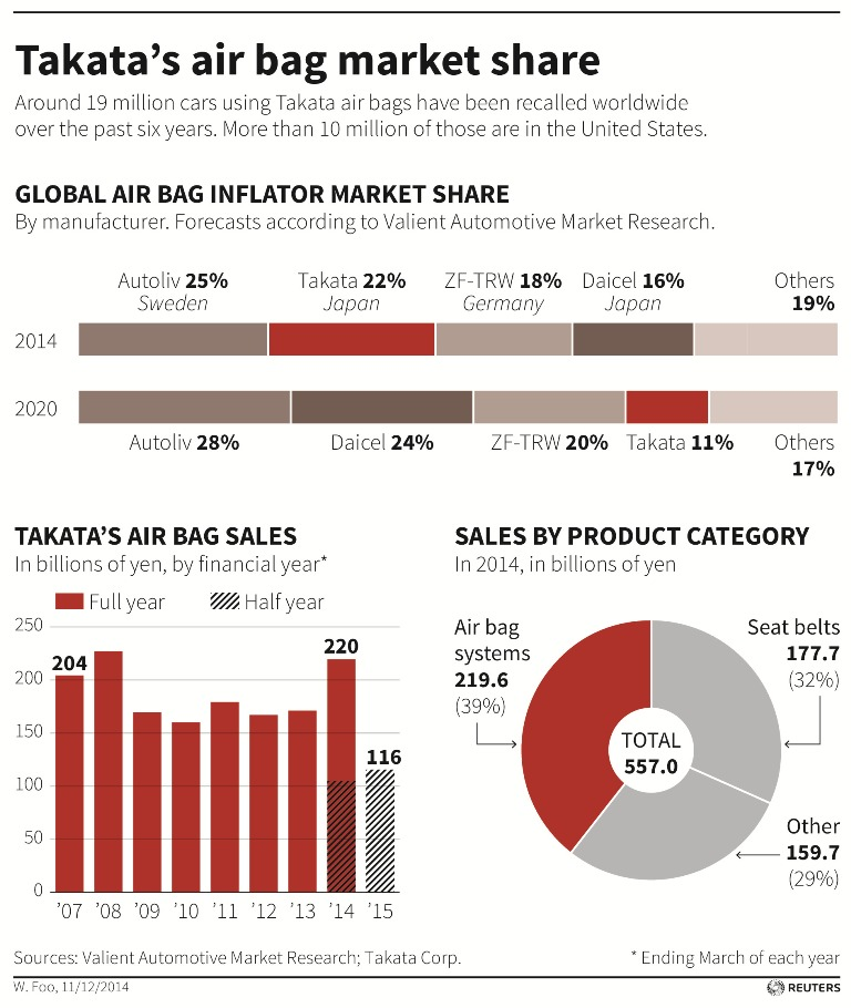 Takata Air Bag Market Share
