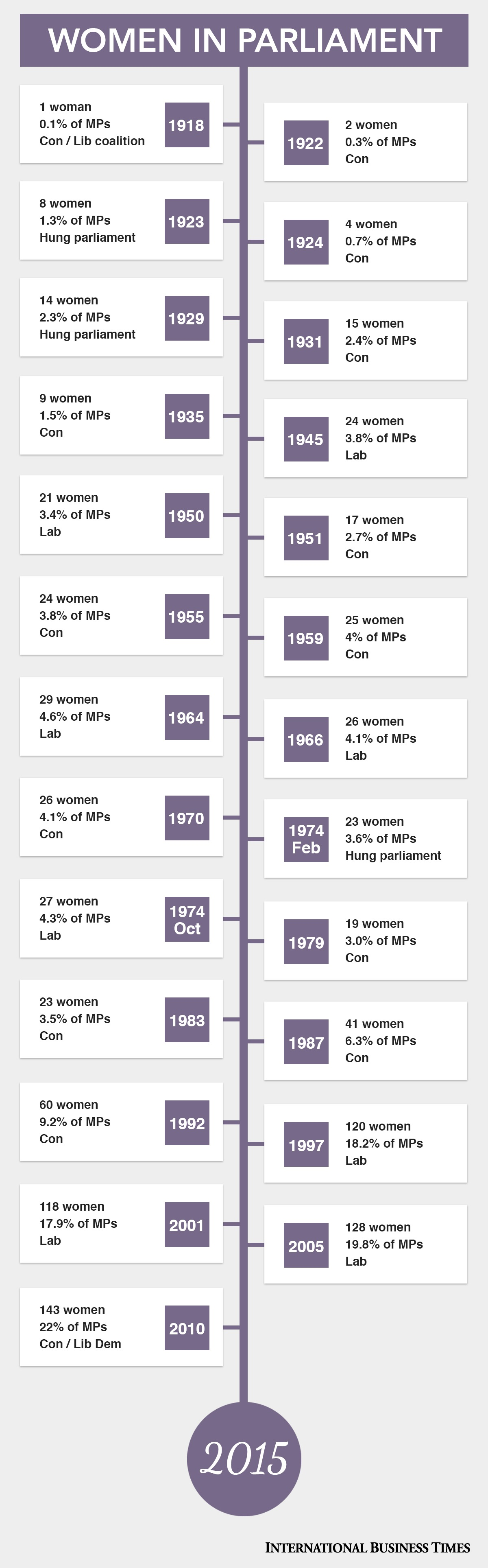 Women MPs graphic