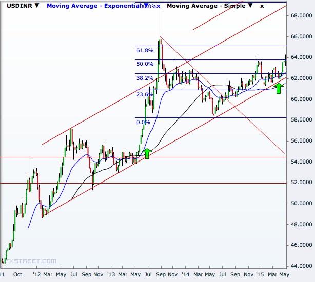 Indian rupee slide: Strong bearish signals point to 68