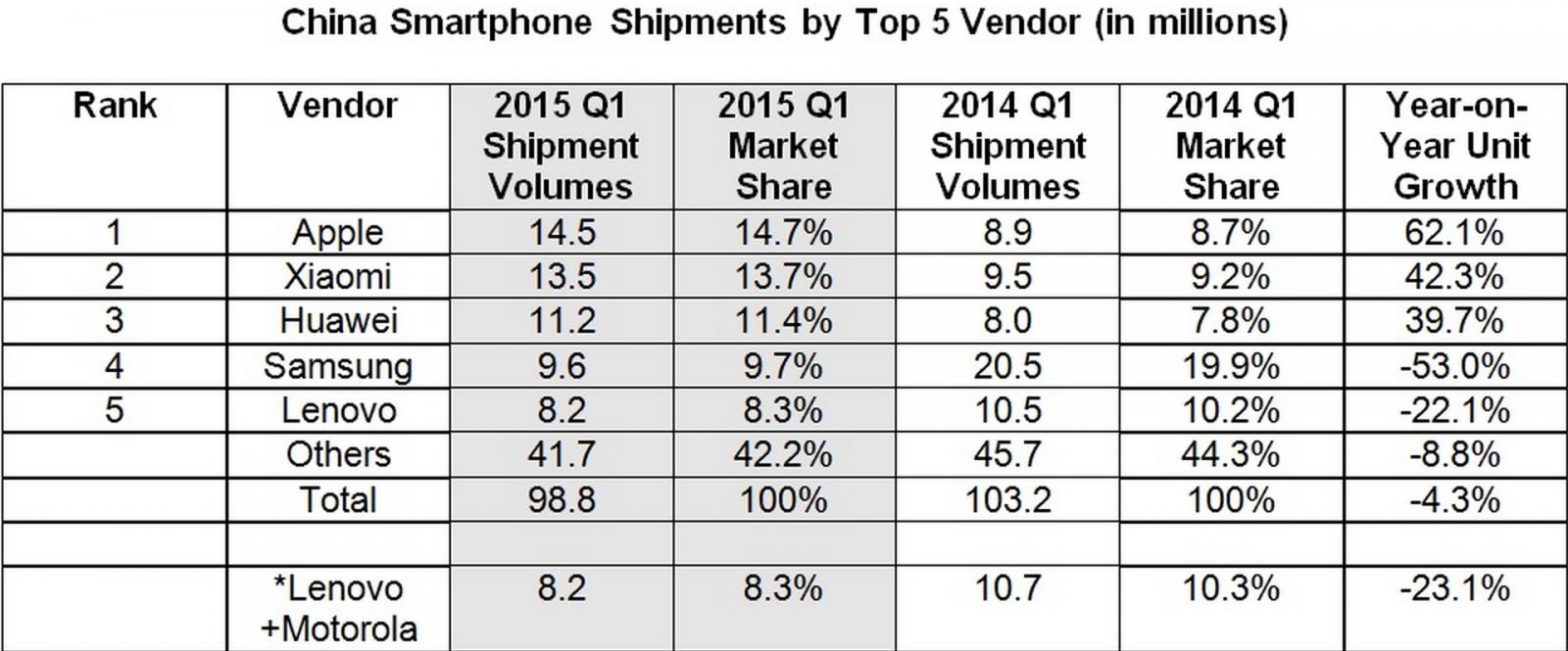 Chinese smartphone market share