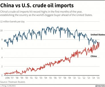 China and US Oil Imports
