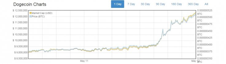 dogecoin price may 2015