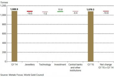 Global Gold Demand By Category Q1 2015