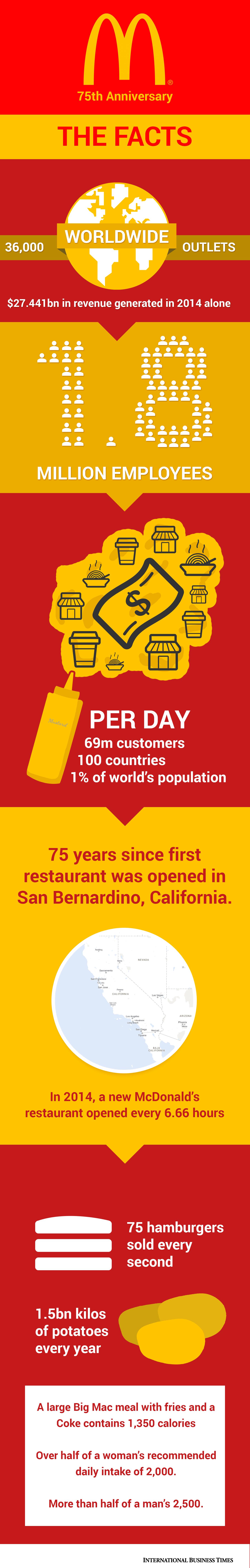 New McDonald's infographic