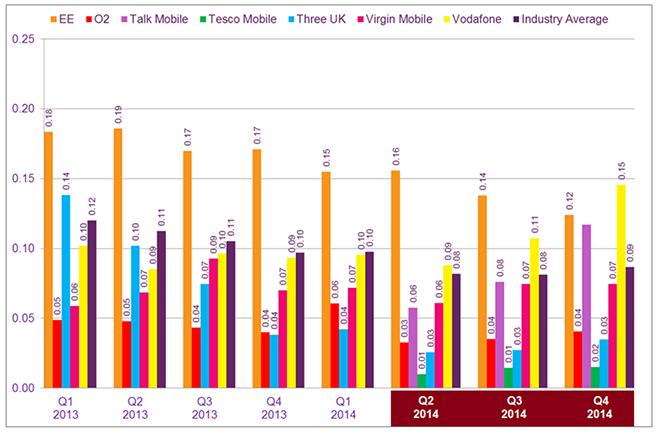 Ofcom report mobile complaints 2014