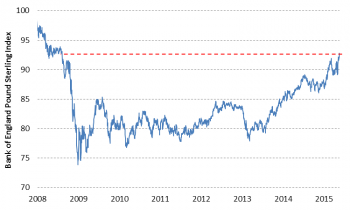 Trade-weighted pound mid 2008 2015 comparison