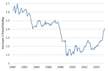 Pound Hit €1.50 Euro 2004-2007