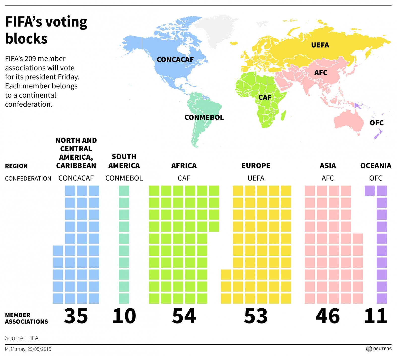 Fifa voter breakdown