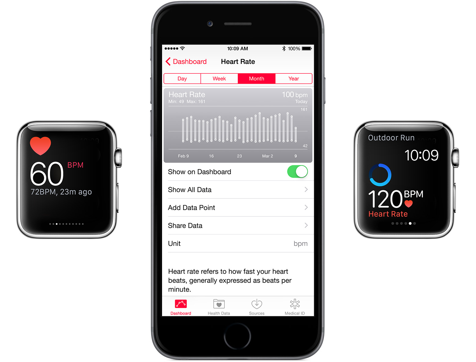 Apple Watch new heart rate monitor