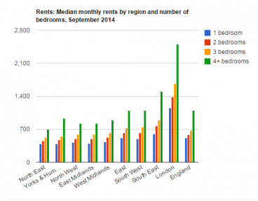 Monthly rent by region, London