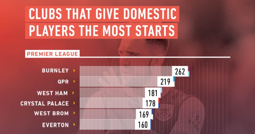 Premier League domestic players