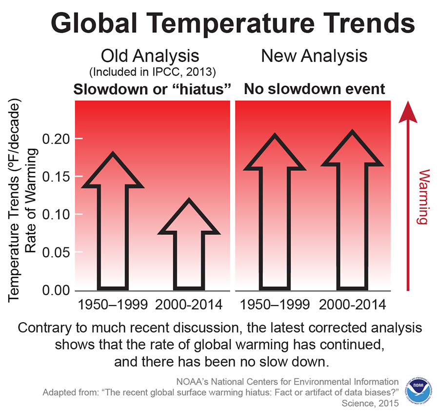 Debunking climate change hiatus: There was never a slowdown in ...