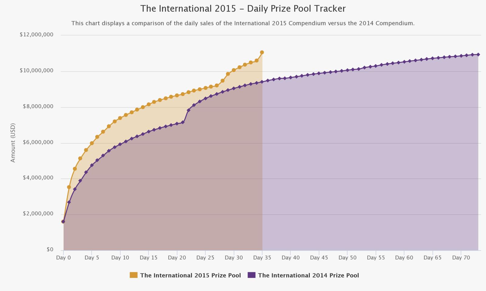dota 2 international prize money comparison