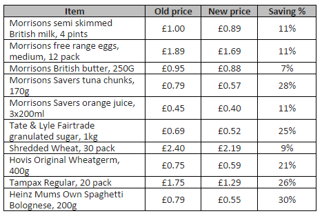 Morrisons price cuts