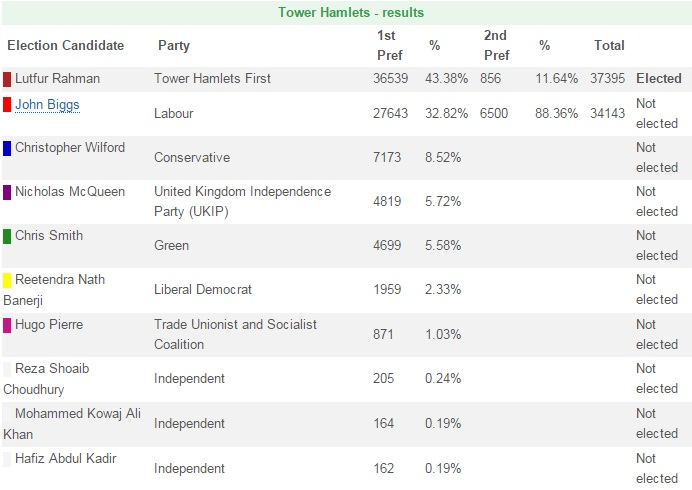 Tower Hamlets Mayoral Election 2014