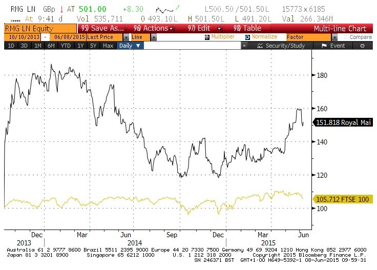 Royal Mail Up 50% Since