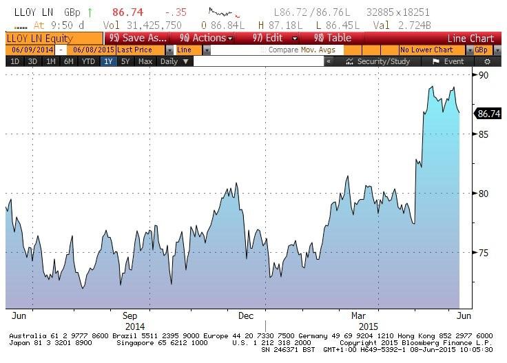 Lloyds Bank shares up 10% 2015