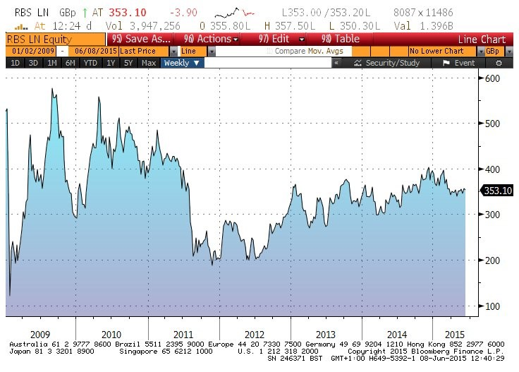 RBS shares below 2009-2010 price