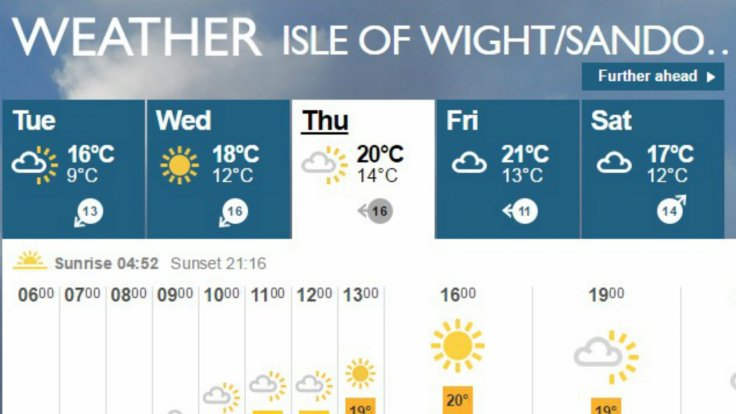 Isle Of Wight weather forecast