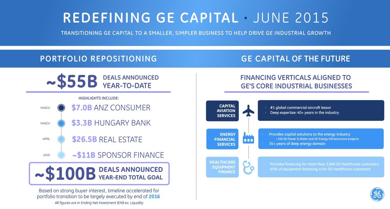 GE portfolio repositioning