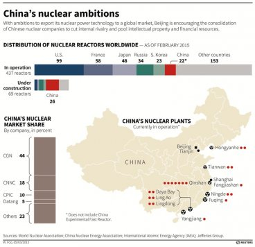 China Nuclear Programme
