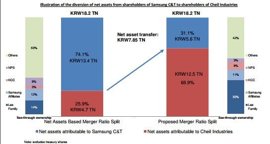 diversion of net assets