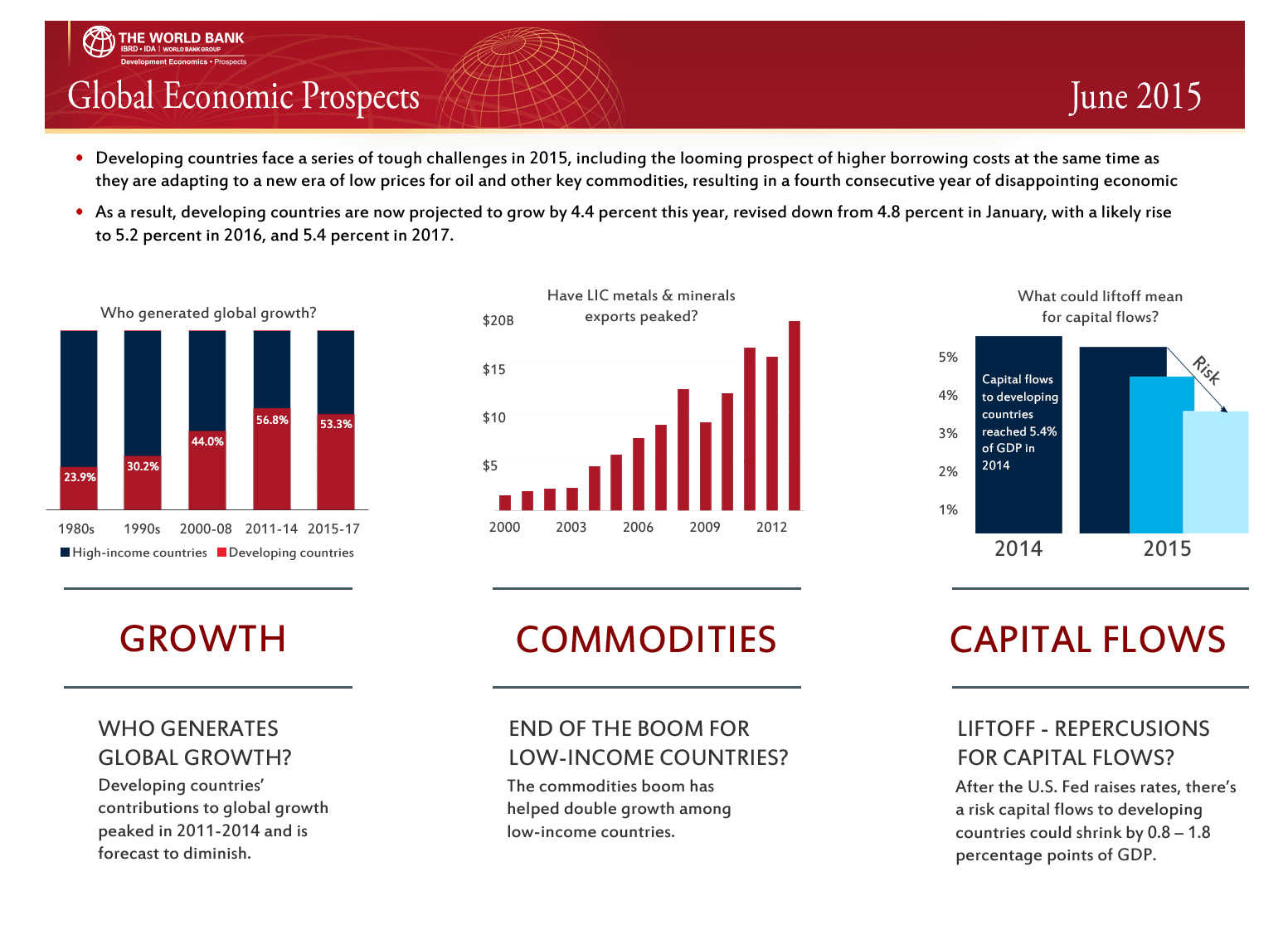 World Bank global economic outlook