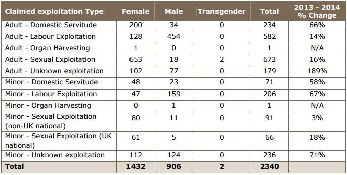 NCA data on trafficking