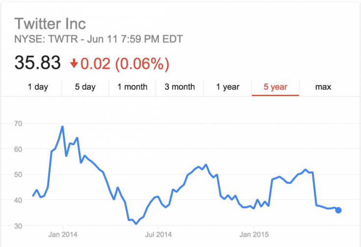 Twitter Stock since IPO